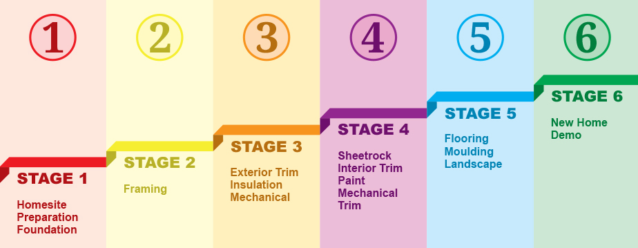 Six Stages of the Building Process