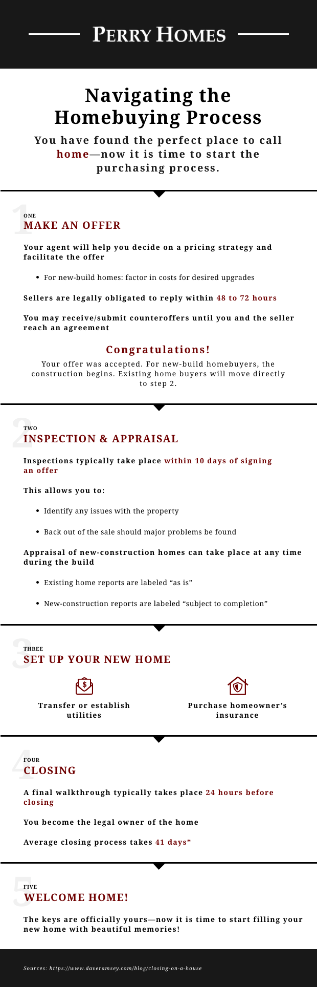 Perry Homes has your simplified guide to each step in the homebuying process: making an offer, inspection and appraisal, setup, and closing.